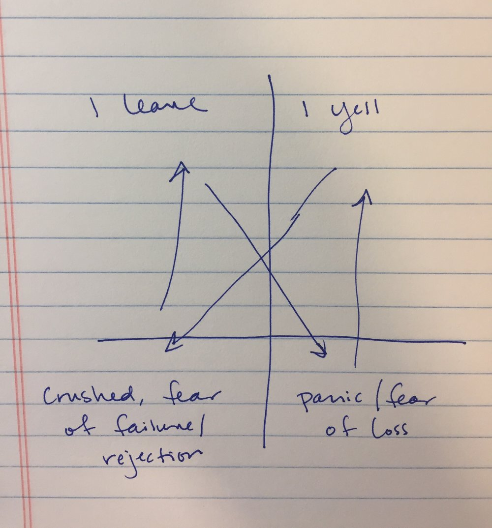 Connecting primary emotion/fear to action tendency -