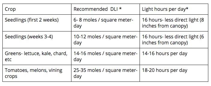 DLI chart.jpg