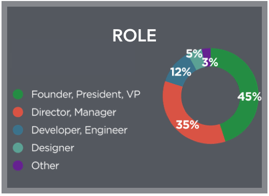 Nearly 80% of attendees are decision makers.