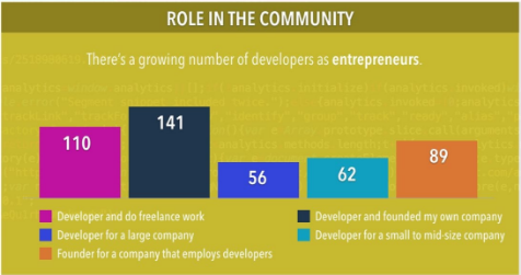 A growing number of developers are entrepreneurs.