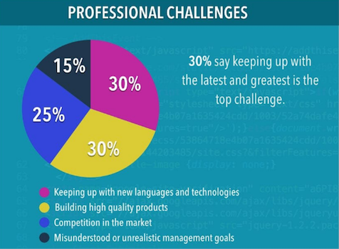 30% of developers reported keeping up with the latest and greatest tools and solutions is the biggest challenge.
