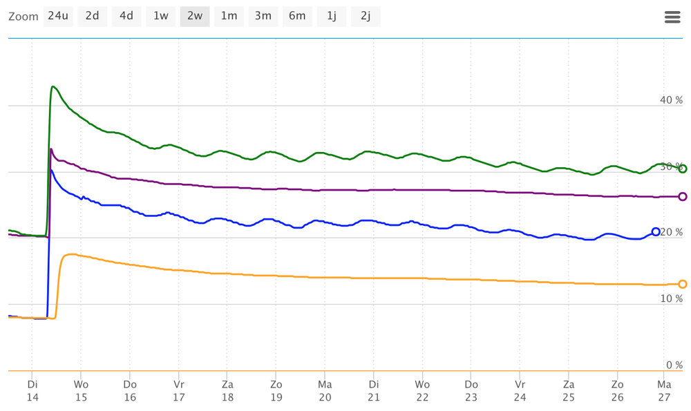Sensoterra soil moisture data from the Almeria planting site