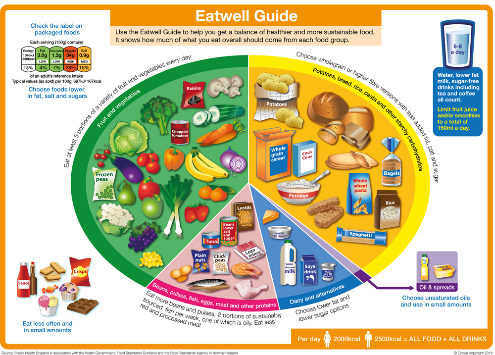 The EatWell Guide shows how much of what we eat overall should come from each food group to achieve a healthy, balanced diet.      More information and an interactive guide can be viewed online   here