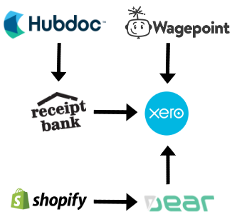 Xero, Shopify, Wagepoint, Online Accounting