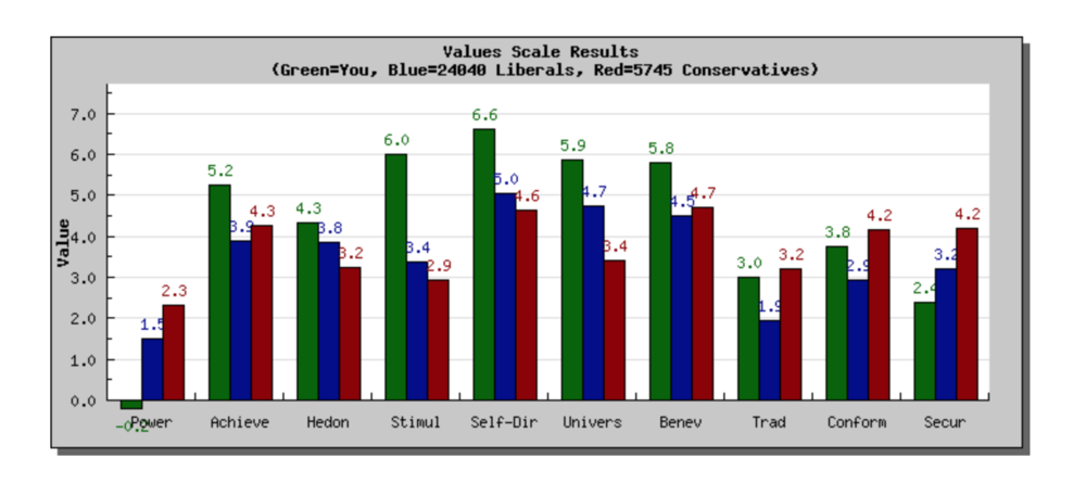 Samm's Schwartz Value Survey Results