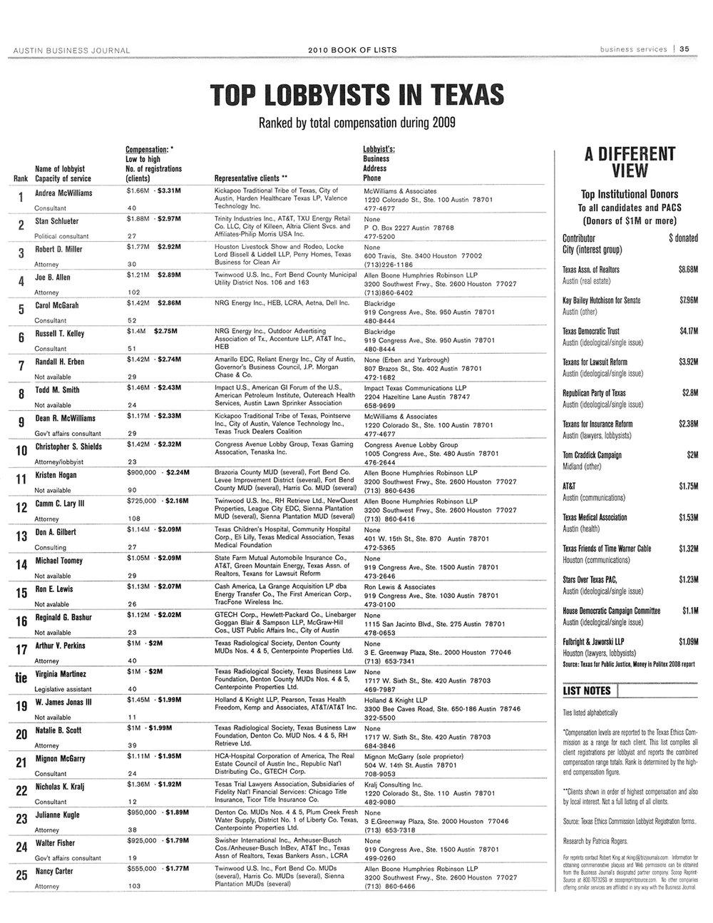 Top Lobbyists in Texas
