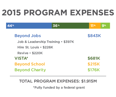 Program-Expenses_final-Andy.png
