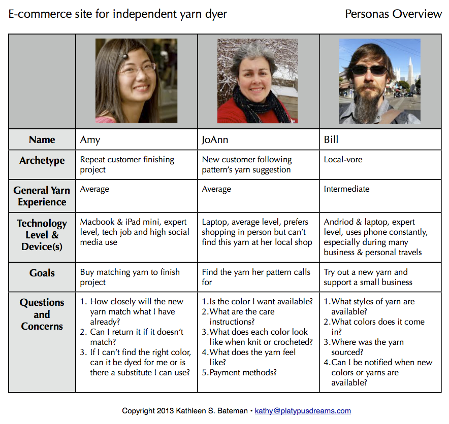 Personas Overview part 1