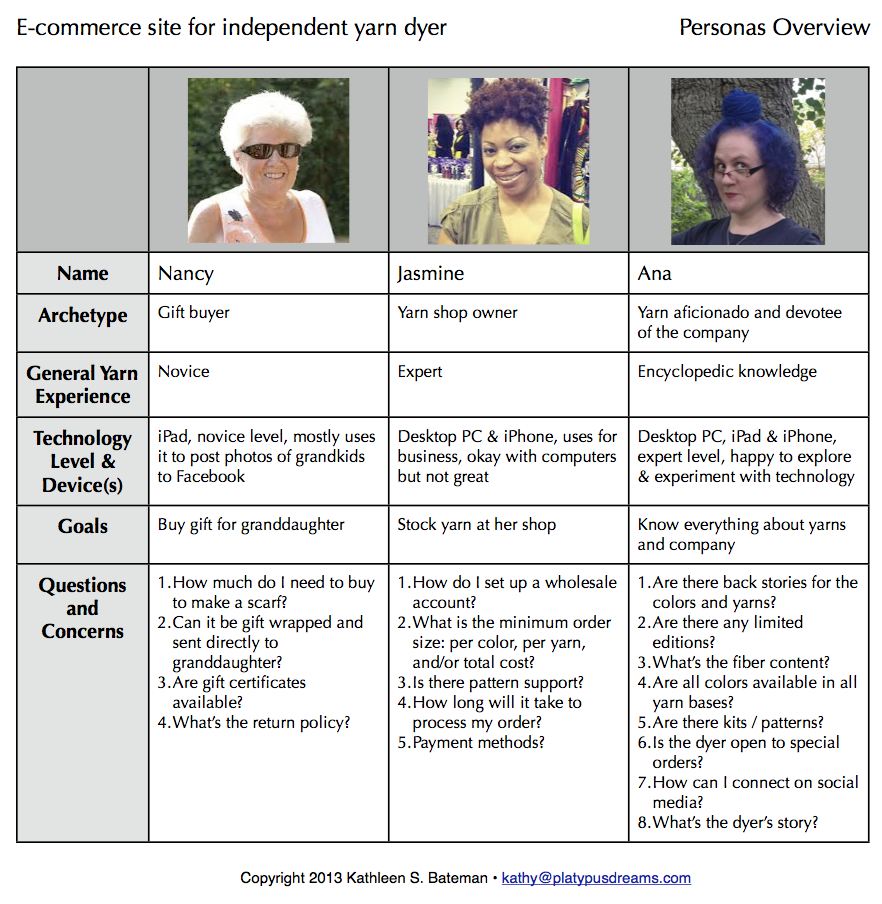 Personas Overview part 2
