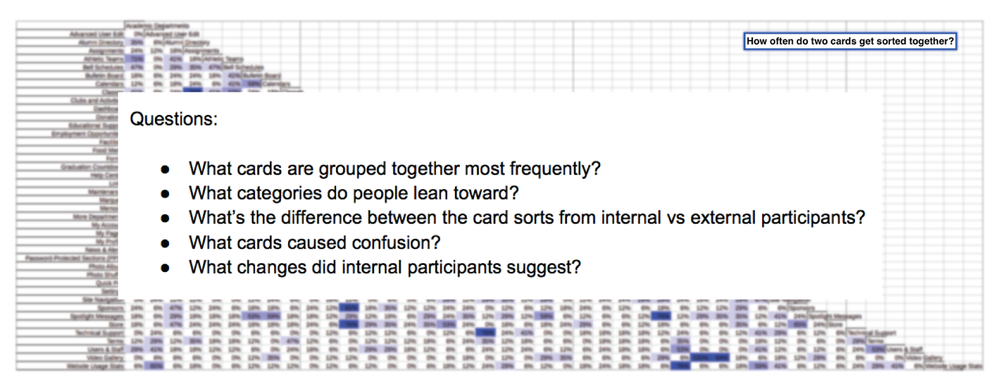 Key questions asked during the card sort data analysis guided my recommendations.