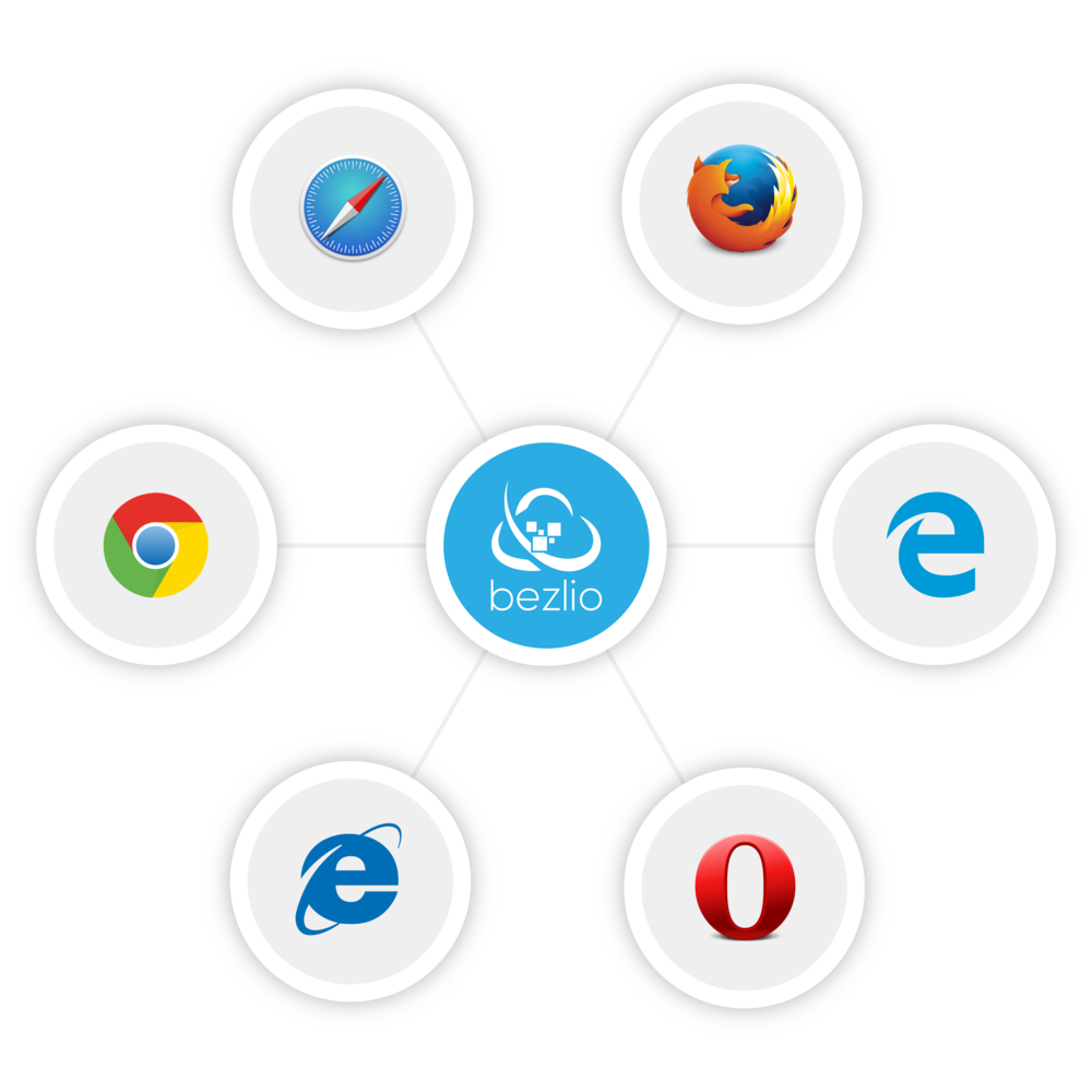 An illustration of various web browser icons around Bezlio logo, explaining that Bezlio acts as a Crystal Reports web viewer and can display reports from any browser.
