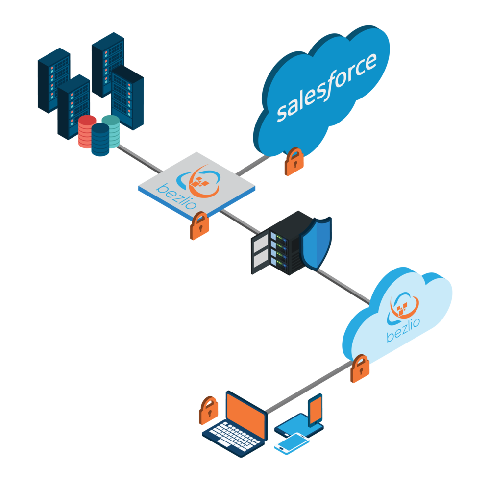 Illustration of the Bezlio platform and shows how Bezlio can become an integration tool for companies looking to integrate Salesforce with another database, ERP, or other platform...even Salesforce to Salesforce integrations.