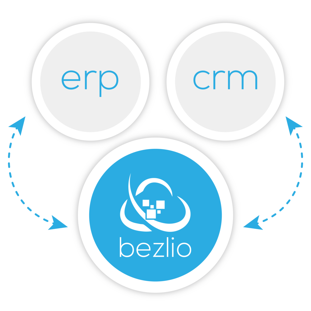 Illustration of how Bezlio integrates an ERP and a CRM and brings the two data sources together. As a mobile ERP applications development platform, Bezlio allows you to create mobile apps that read and write data to on-premises data sources.