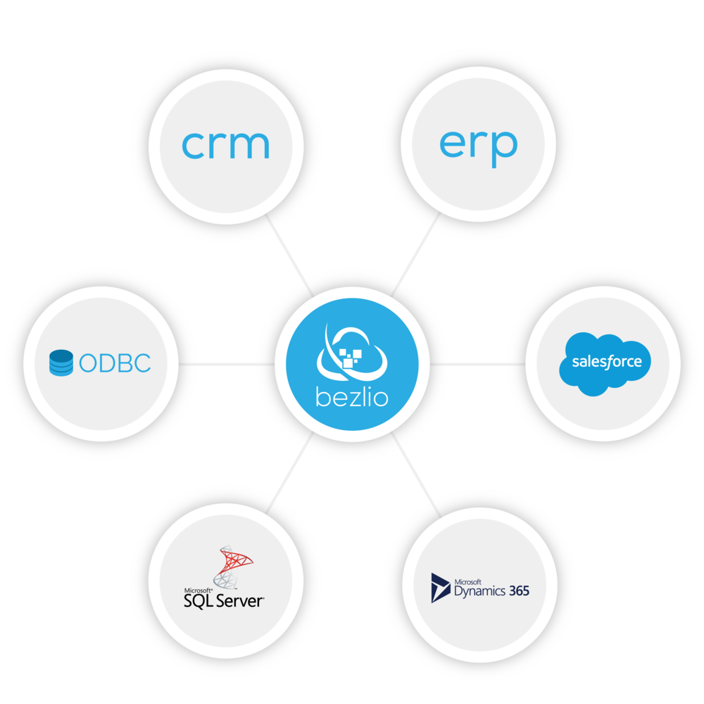 An illustration of how Bezlio can bring together multiple data sources into one concise portal. The illustration shows how a CRM, ERP, any ODBC data source, a Microsoft SQL Server database, Microsoft Dynamics 365 and Salesforce can all be data sources inside of Bezlio.