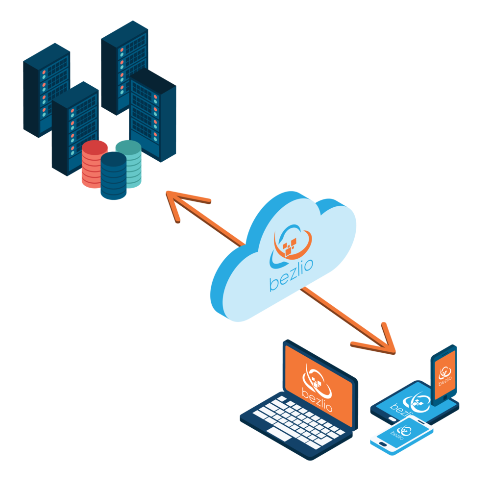 An isometric illustration for how Bezlio's unique architecture can provide you with two-way, bi-directional communications between any mobile device and any on-premises ERP or CRM.
