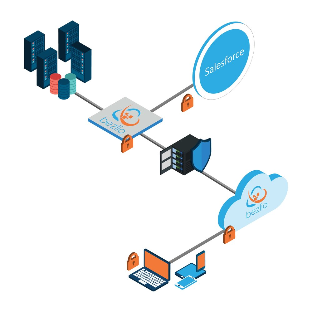 An isometric illustration of how Bezlio works. Your ERP data source stays behind your firewall. Your ERP data and CRM data can be brought together and viewed and consumed on any mobile device without opening any firewall ports or synchronizing data to the cloud.