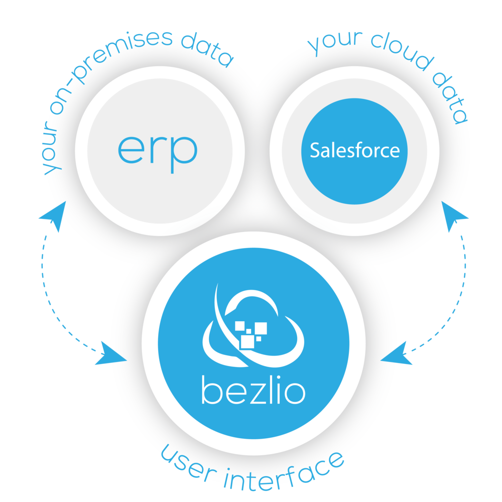 Illustration of how Bezlio works to integrate an ERP and Salesforce. Data from both the on-premises ERP and the cloud-based Salesforce are brought together and intgrated in the Bezlio web portal.