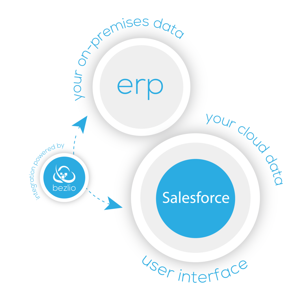 Illustration of how Bezlio works to integrate an ERP with Salesforce. Bezlio works to pull your ERP data and displays the data in an embedded section of your Salesforce screen.