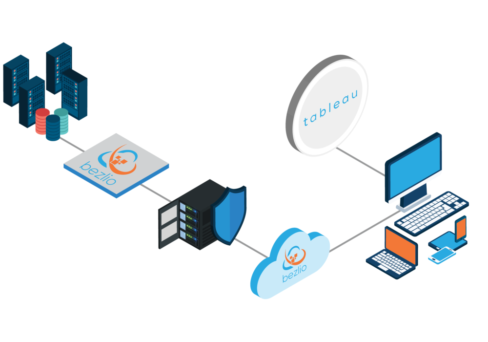 Diagram of how you can use Bezlio to integrate Salesforce with an ERP, another CRM or any on-premises data source. Bezlio's ability to write SQL in Tableau means that you can write back and update key data from the Tableau interface.