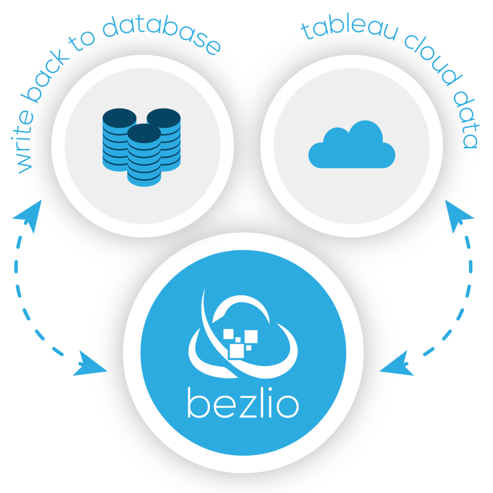 Illustration of how Bezlio can communicate with Tableau and how it can write back to your original data sources.