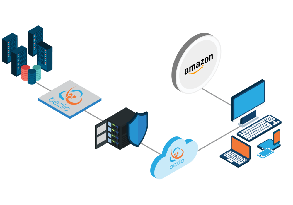 Diagram of how Bezlio integrates with Amazon and your ERP to do automated order entry, inventory management, and shipments.