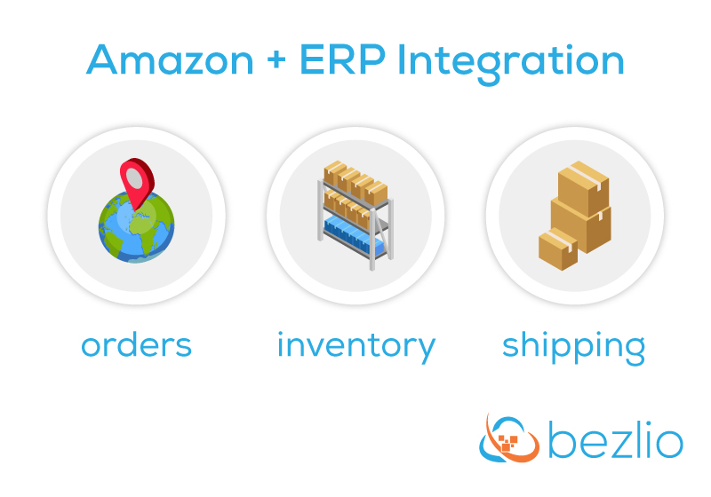 Illustration of the three primary areas that Bezlio integrates Amazon and ERP systems — orders, inventory, and shipping.