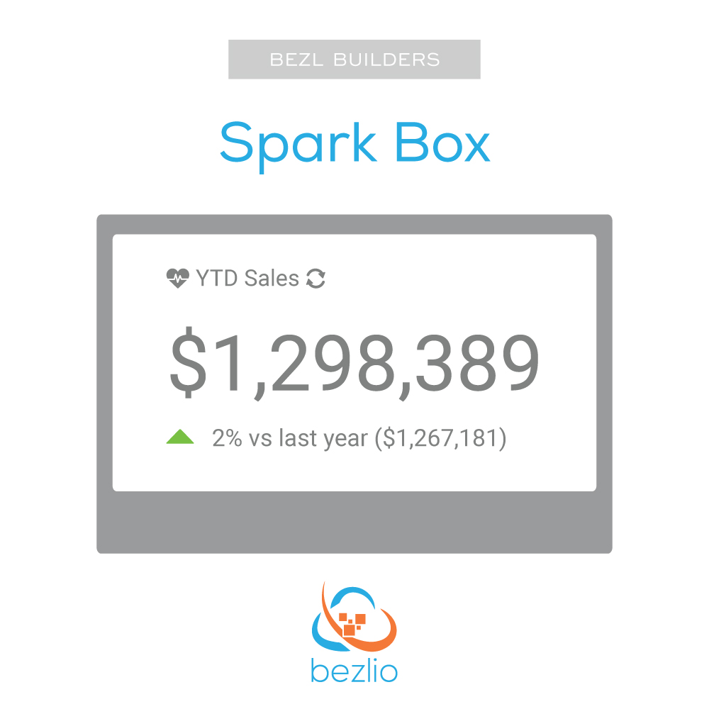 The Bezlio Sparkbox BezlBuilder allows anyone to build actionable dashboards that allow you to go beyond simple data visualizations and drill down into the data.