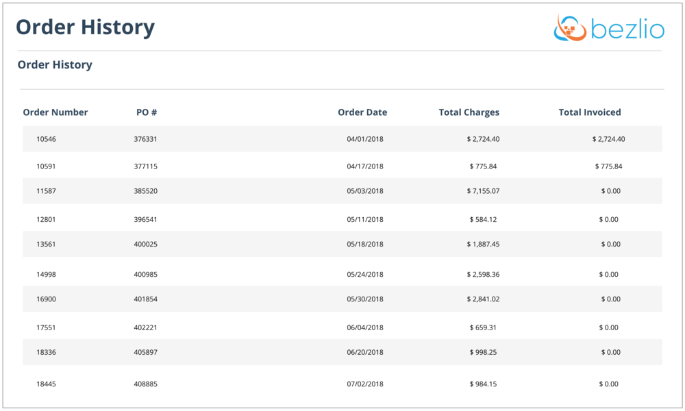 Screenshot of Bezlio, self service portal software platform,that handles sharing order history with customers. Data is pulled from an on-premise ERP, MRP, or other business application's database and displayed for your customers in real-time.