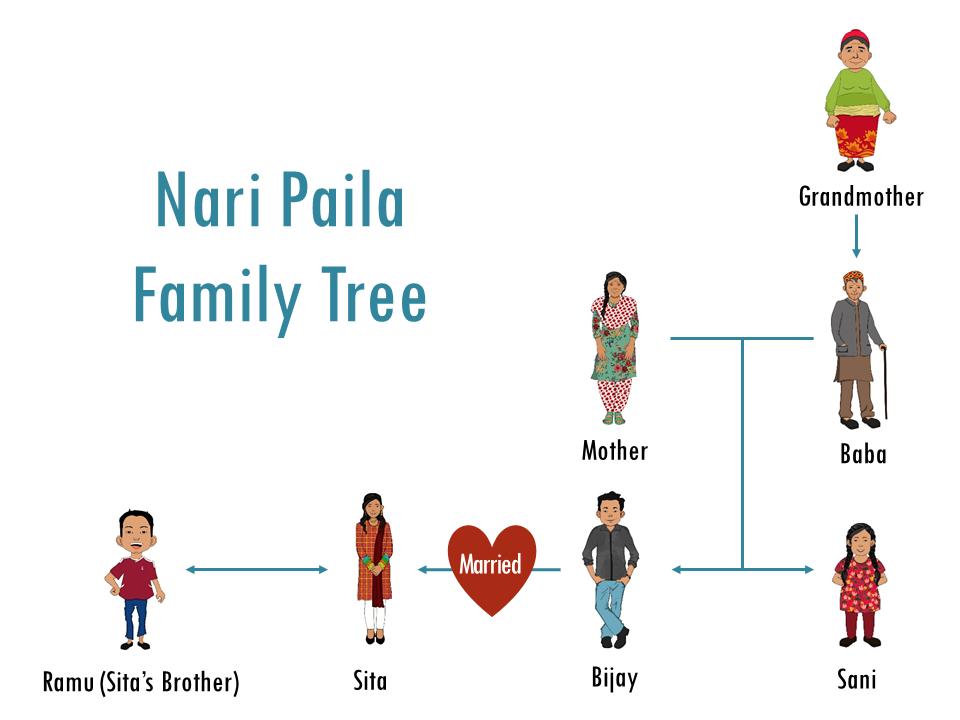shaketi family tree 1.20.png