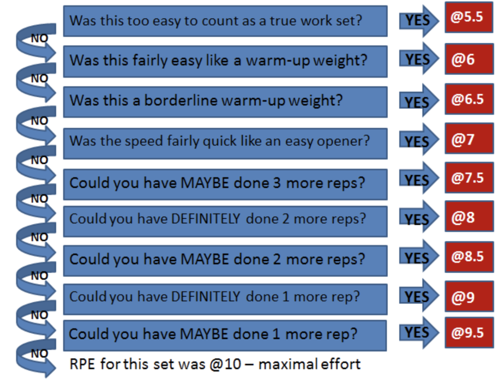 Mike T's RPE Scale