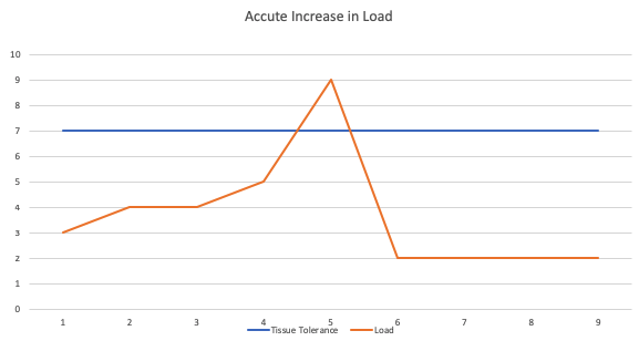 A sharp increase in load exceeded the tissue tolerance causing an injury at time point 5.