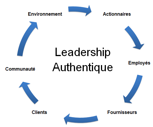 Leadership Authentique.png