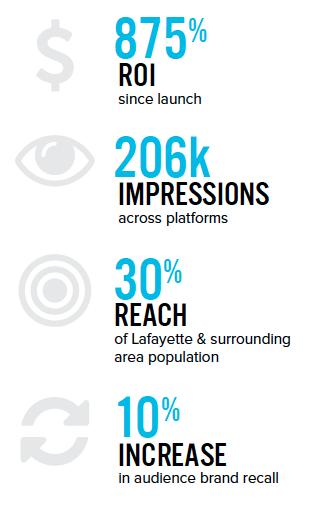 Toucan Advertising_Parish Tins Metrics.png