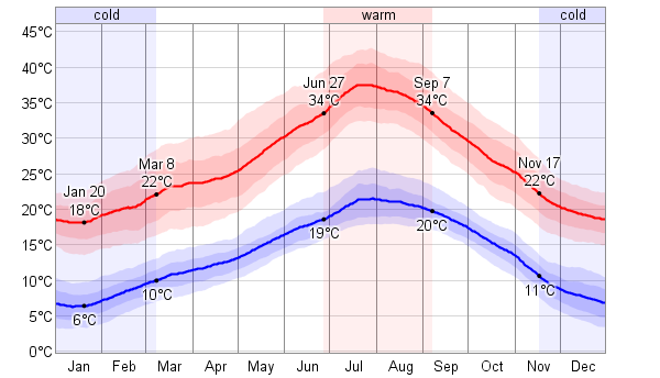 One of WeatherSpark's super-useful annual temperature charts. February was a brilliant time to go, but November through March offer good weather (albeit a lot of darkness).
