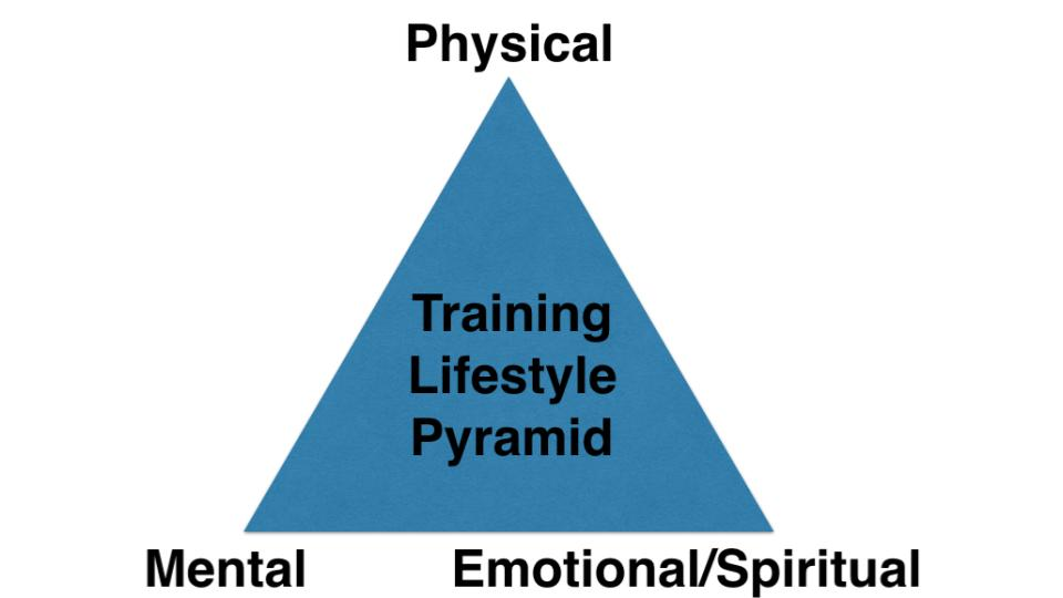 Training Pyramid.jpg