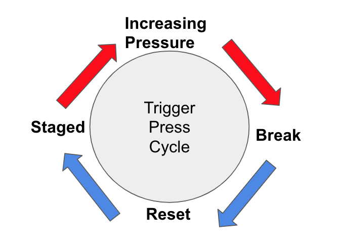 Trigger Press Cycle