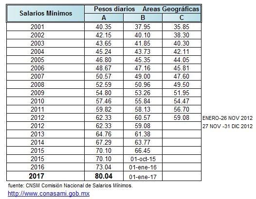 Factores Aplicables para el FASAR y SOBRECOSTO para el Año ... - photo#24