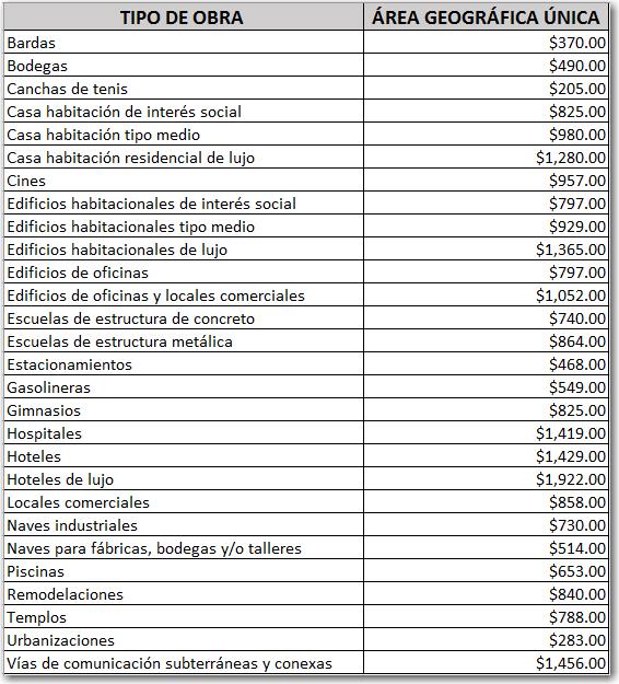 Costos de mano de obra del imss para el 2017 neodata for Precio mano de obra construccion