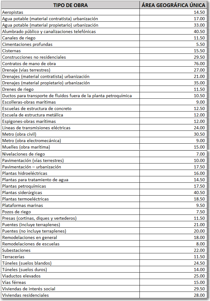 Costos De Mano De Obra Del Imss Para El 2017 Neodata