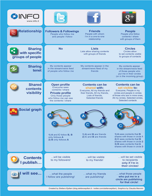 Facebook Twitter Google+ Infographic on Sharing