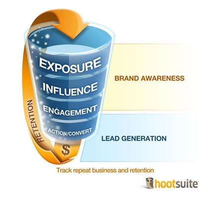 hootsuite-funnel-makes-it-easy-to-track-leads