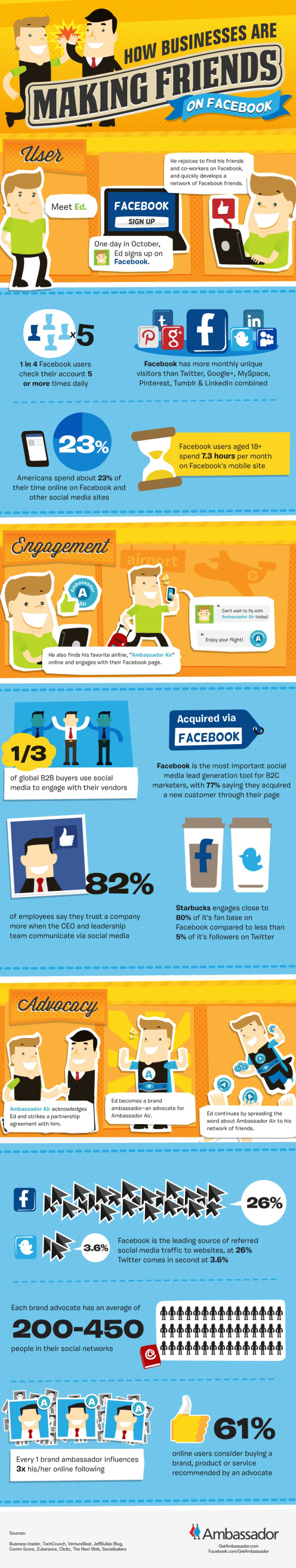 Word of Mouth Marketing on Facebook-resized-600