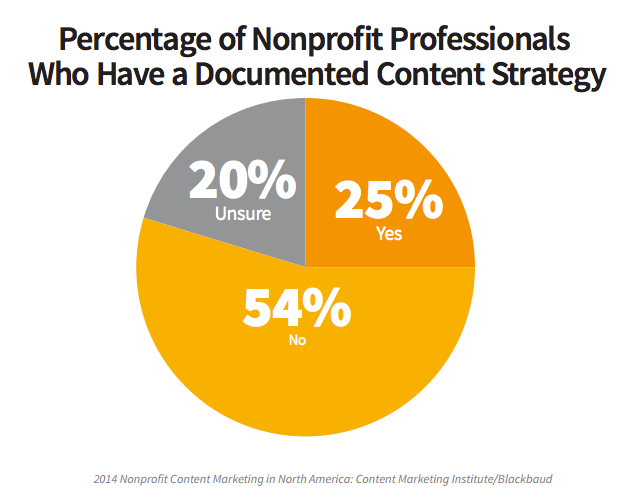25-nonprofits-content-marketing-strategy