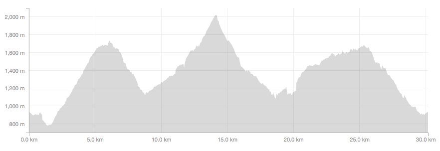 Elevation Profile of Long Course World Mountain Running Championships in Premana, Italy.