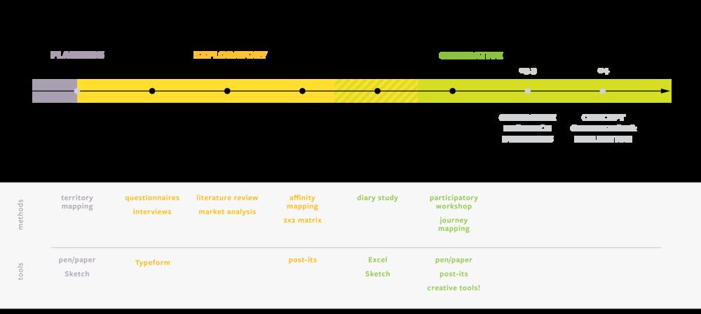 Timeline__med learning.png