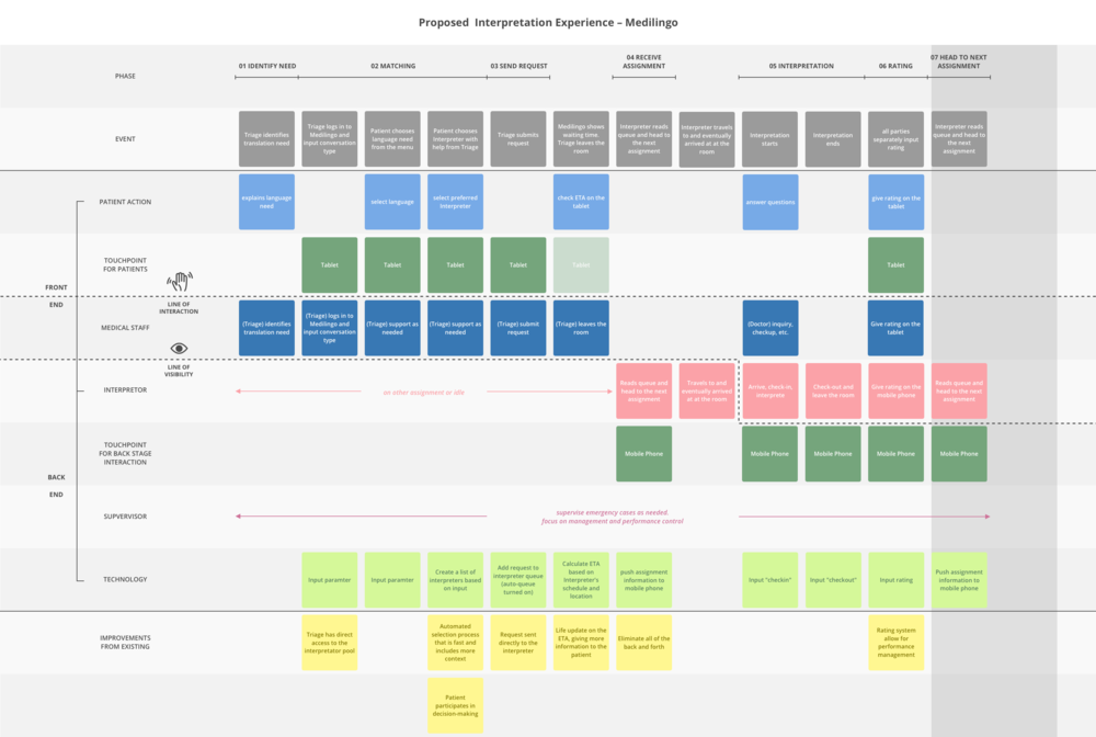 Service Blueprint - Proposed.png