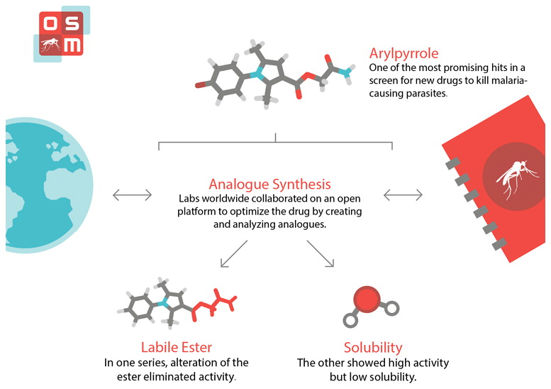 Open Source Drug Discovery: Highly Potent Antimalarial Compounds Derived from the Tres Cantos Arylpyrroles    The development of new antimalarial compounds remains a pivotal part of the strategy for malaria elimination. Recent large-scale phenotypic screens have provided a wealth of potential starting points for hit-to-lead campaigns. One such public set is explored, employing an open source research mechanism in which all data and ideas were shared in real time, anyone was able to participate, and patents were not sought. One chemical subseries was found to exhibit oral activity but contained a labile ester that could not be replaced without loss of activity, and the original hit exhibited remarkable sensitivity to minor structural change. A second subseries displayed high potency, including activity within gametocyte and liver stage assays, but at the cost of low solubility. As an open source research project, unexplored avenues are clearly identified and may be explored further by the community; new findings may be cumulatively added to the present work.
