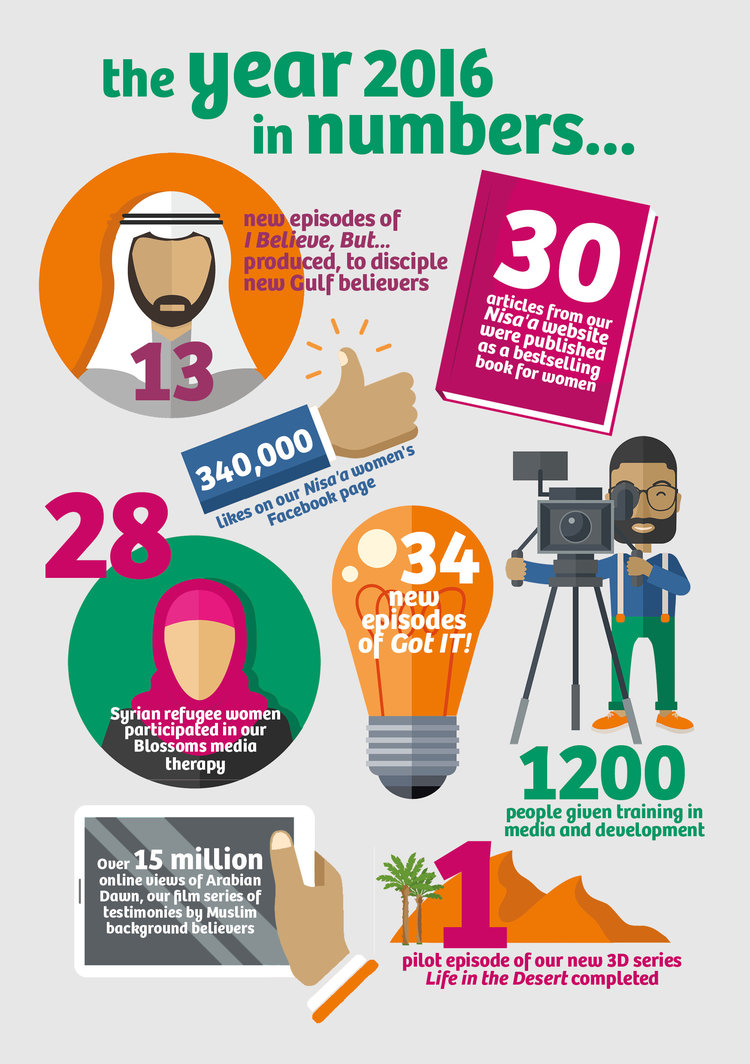 praise god for the accomplishments of 2016 middle east media every single number here represents the hard work and creativity of our amazing staff in our north africa and gulf offices so we praise god for them and