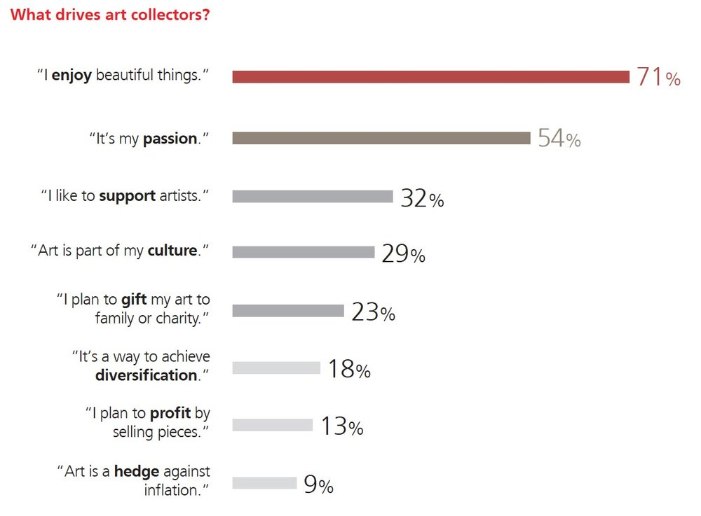 What Drives Art Collectors Graphic - Courtesy of UBS.jpg