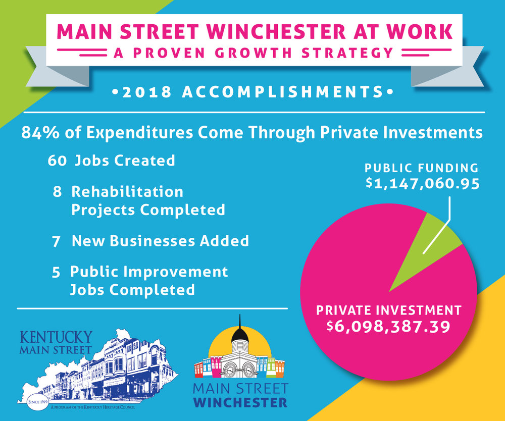 Click here to read Main Street Winchester's Annual Report.
